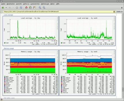 Serverüberwachung mittels Munin. Munin kann so gut wie alles protokollieren. Über einen Webbrowser lassen sich die Daten auch von entfernten Rechner betrachten. Wer über mehrere Server verfügt, kann die Daten auf einem zentralen Rechner sammeln.