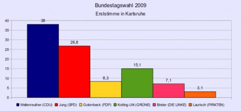 Ergebnis der Bundestagswahl 2009 nach Erststimmen