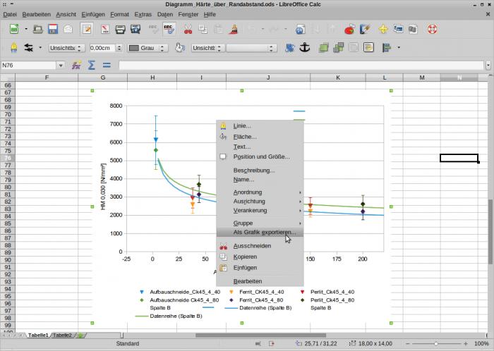 LibreOffice 4.0 exportiert nun endlich auch Charts als Bilddatei.