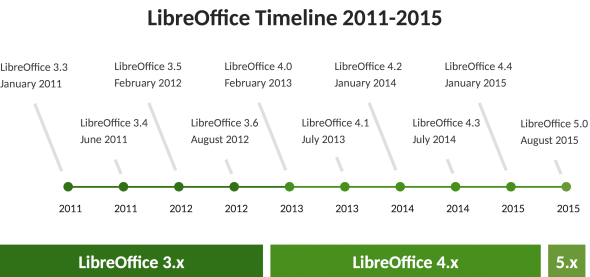 LibreOffice Timeline 2011 bis 2015.