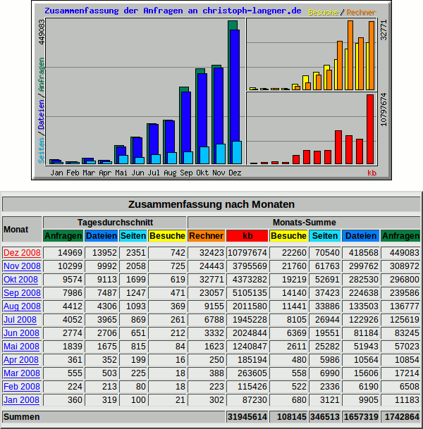 Statistiken von linuxundich.de der letzten 12 Monate