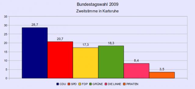 Ergebnis der Bundestagswahl 2009 nach Zweitstimme