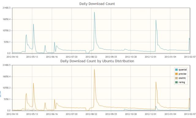 Gimp wurde aus dem Kesselgulasch-PPA bereits mehr als 500.000 mal installiert.