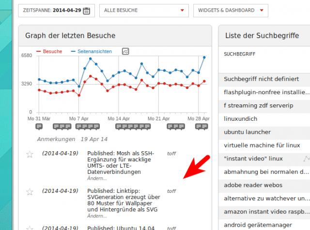 Das neue Piwik-Plugin für WordPress fügt nun automatisch Benachrichtigungen beim Veröffentlichen neuer Beiträge ein.