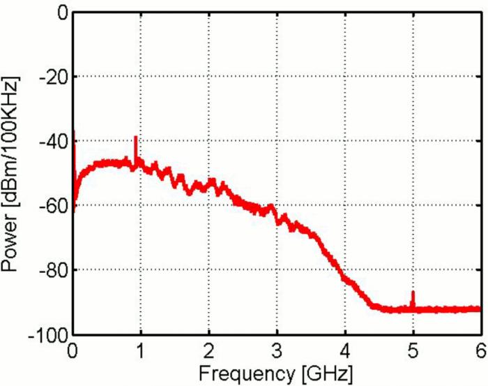 Das von einem USB-3.0-Port abgegriffene Signalspektrum überstreift das 2,4-GHz-Signal. (Quelle: Intel)