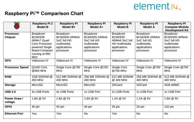 Die unterschiedliche Varianten des Raspberry Pi im Vergleich.