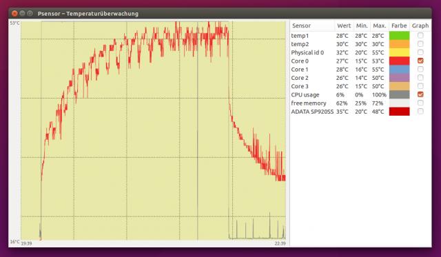 Im Volllastbetrieb pendelt sich die CPU-Temperatur des Nanum SE22 bei etwa 50 Grad ein.